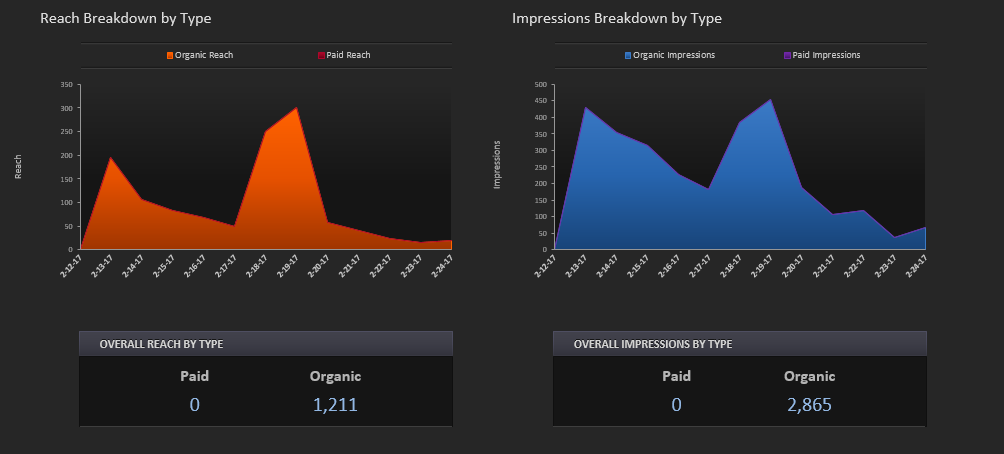 Social Media Audit Process and Metrics - facebook page audit - Reach Breakdown and Impressions Breakdown
