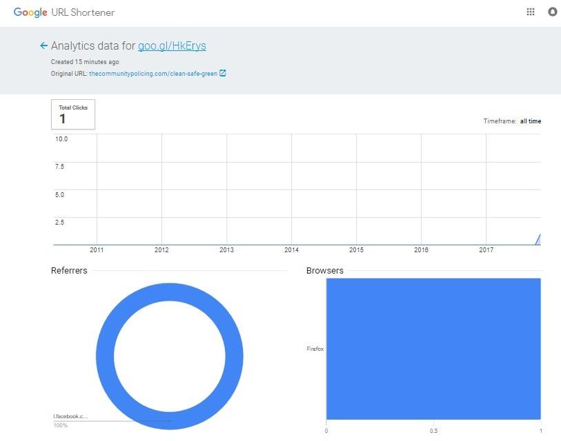 Google short link analytics